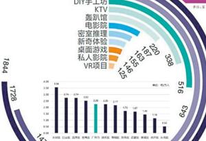 廣州夜經濟大數據圖鑒